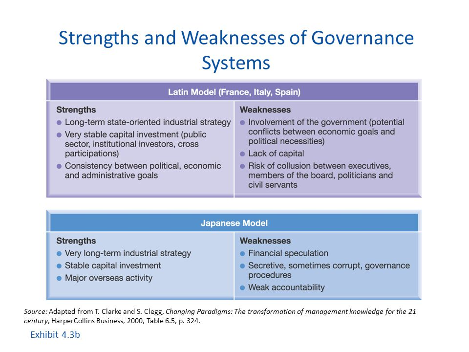 Strengths and Weaknesses of Governance Systems Exhibit 4.3b Source: Adapted from T. Clarke and S. Clegg, Changing Paradigms: The transformation of man