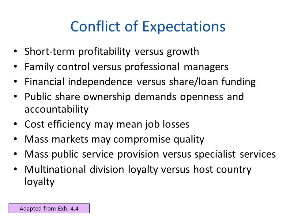 Conflict of Expectations Short-term profitability versus growth Family control versus professional managers Financial independence versus share/loan f