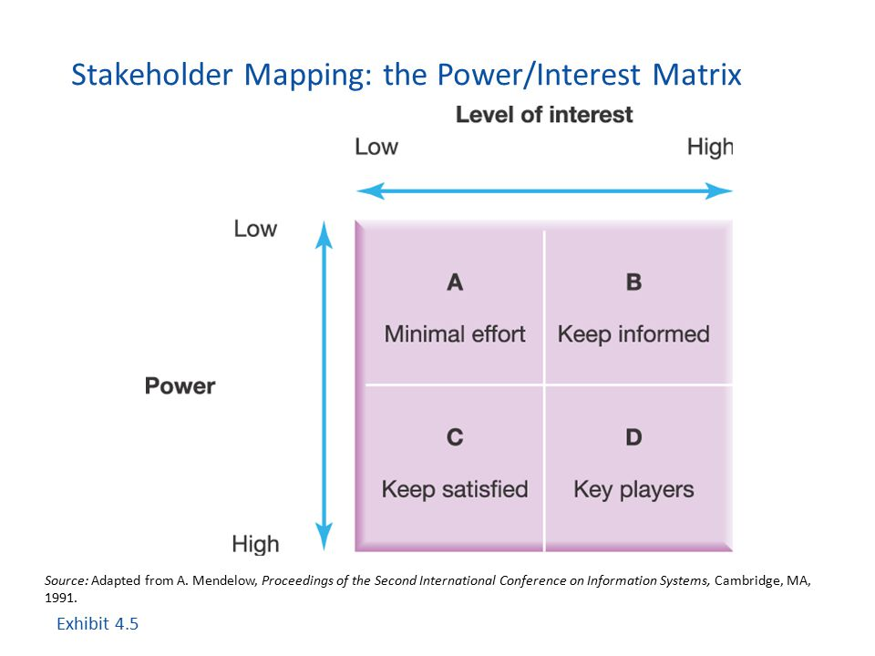 Stakeholder Mapping: the Power/Interest Matrix Exhibit 4.5 Source: Adapted from A. Mendelow, Proceedings of the Second International Conference on Inf