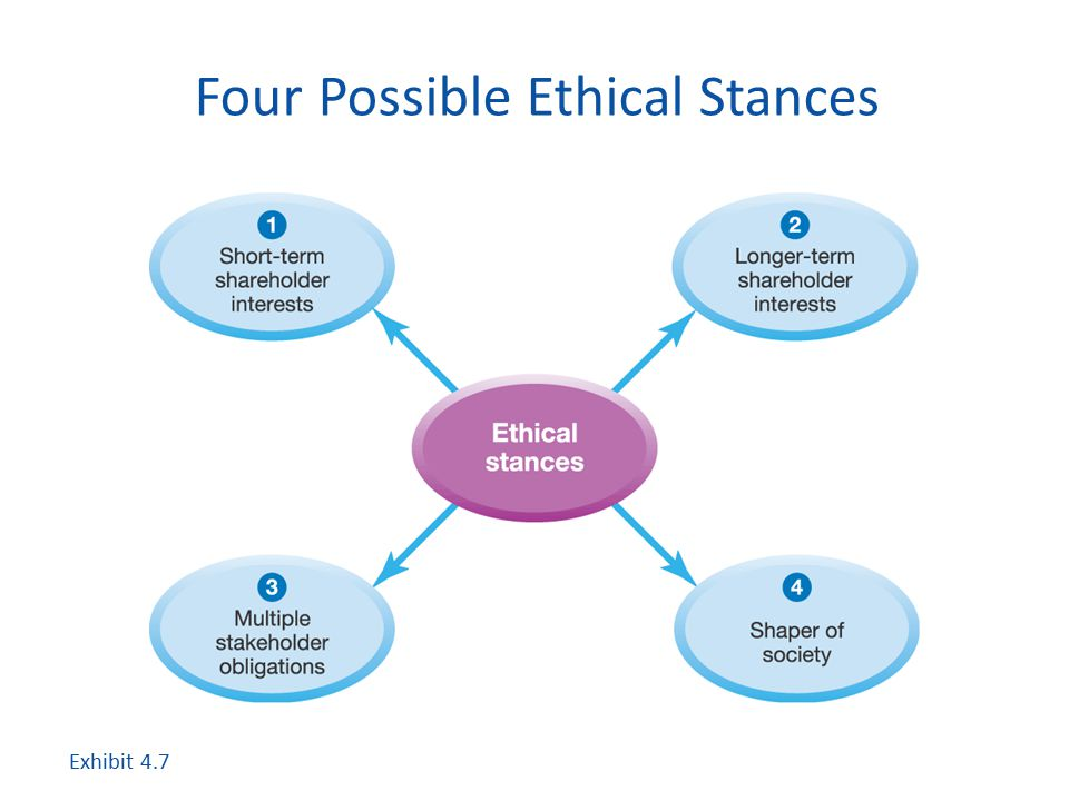 Four Possible Ethical Stances Exhibit 4.7
