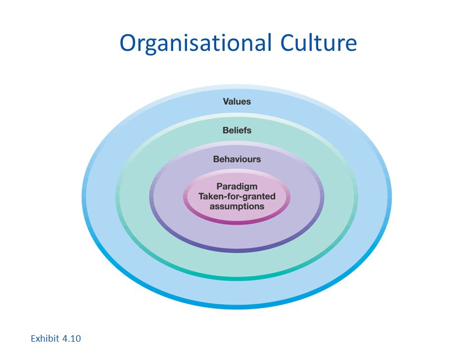 Organisational Culture Exhibit 4.10