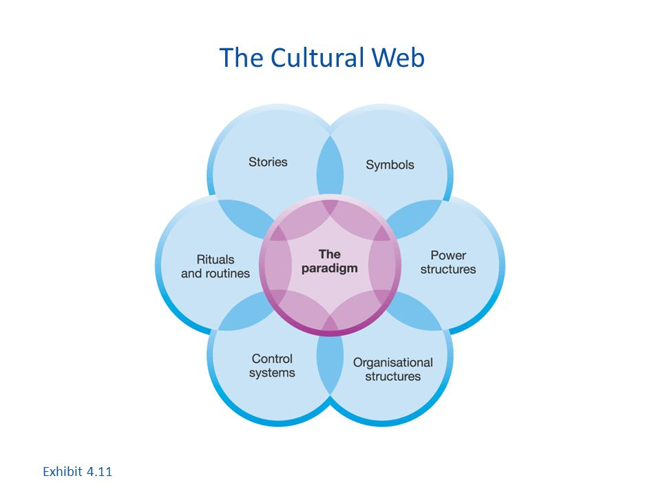 The Cultural Web Exhibit 4.11