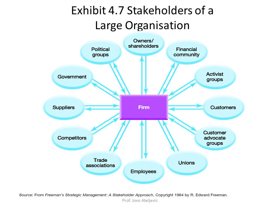 Corporate Governance The governance framework – whom the organisation serves – how the purposes and priorities should be decided – how an organisation should function – how power is distributed among stakeholders