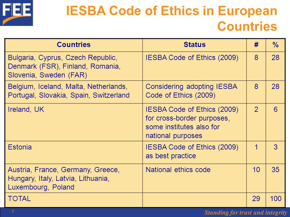 Standing for trust and integrity 7 IESBA Code of Ethics in European Countries CountriesStatus#% Bulgaria, Cyprus, Czech Republic, Denmark (FSR), Finland, Romania, Slovenia, Sweden (FAR) IESBA Code of Ethics (2009)828 Belgium, Iceland, Malta, Netherlands, Portugal, Slovakia, Spain, Switzerland Considering adopting IESBA Code of Ethics (2009) 828 Ireland, UKIESBA Code of Ethics (2009) for cross-border purposes, some institutes also for national purposes 26 EstoniaIESBA Code of Ethics (2009) as best practice 13 Austria, France, Germany, Greece, Hungary, Italy, Latvia, Lithuania, Luxembourg, Poland National ethics code1035 TOTAL29100