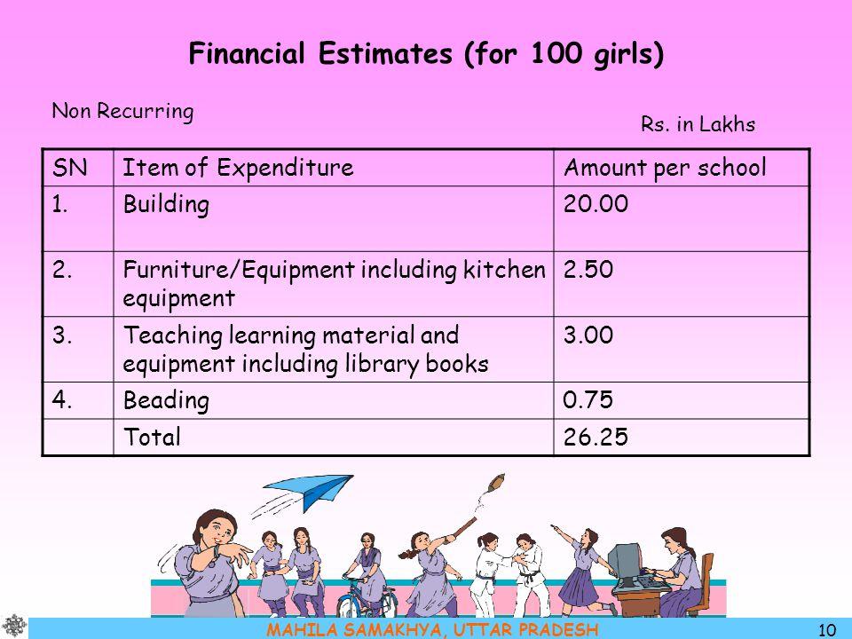 MAHILA SAMAKHYA, UTTAR PRADESH 10 Financial Estimates (for 100 girls) Non Recurring SNItem of ExpenditureAmount per school 1.Building20.00 2.Furniture