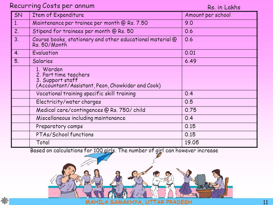 MAHILA SAMAKHYA, UTTAR PRADESH 11 Recurring Costs per annum SNItem of ExpenditureAmount per school 1.Maintenance per trainee per month @ Rs. 7.509.0 2