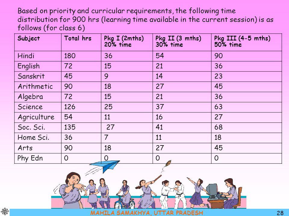 MAHILA SAMAKHYA, UTTAR PRADESH 28 SubjectTotal hrsPkg I (2mths) 20% time Pkg II (3 mths) 30% time Pkg III (4-5 mths) 50% time Hindi180365490 English72
