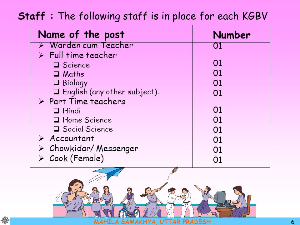 MAHILA SAMAKHYA, UTTAR PRADESH 6 Staff : The following staff is in place for each KGBV Name of the post  Warden cum Teacher  Full time teacher  Sci