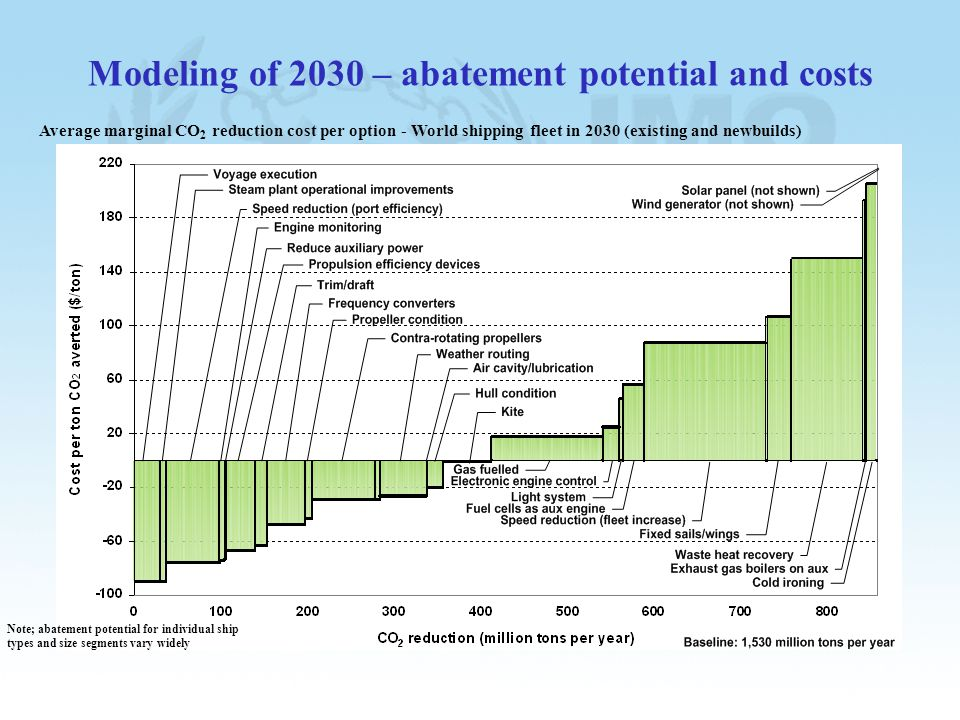 Modeling of 2030 – abatement potential and costs Average marginal CO 2 reduction cost per option - World shipping fleet in 2030 (existing and newbuilds) Note; abatement potential for individual ship types and size segments vary widely