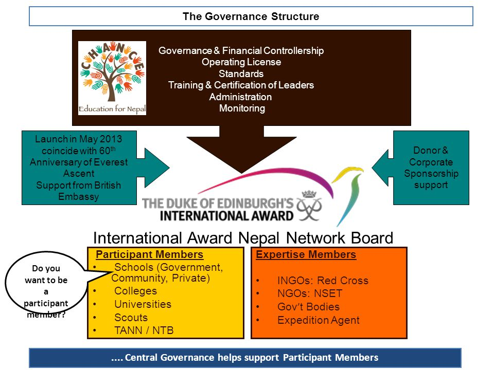 The Governance Structure....