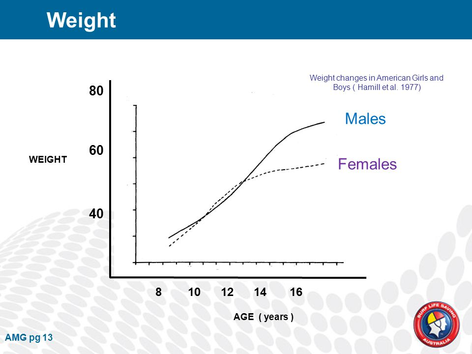Weight changes in American Girls and Boys ( Hamill et al.