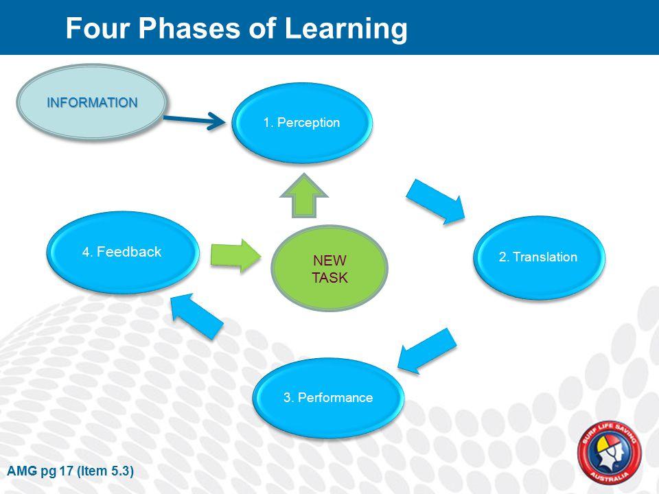 INFORMATIONINFORMATION 1. Perception 2. Translation 3. Performance 4. Feedback NEW TASK AMG pg 17 (Item 5.3) Four Phases of Learning
