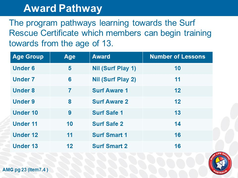The program pathways learning towards the Surf Rescue Certificate which members can begin training towards from the age of 13.
