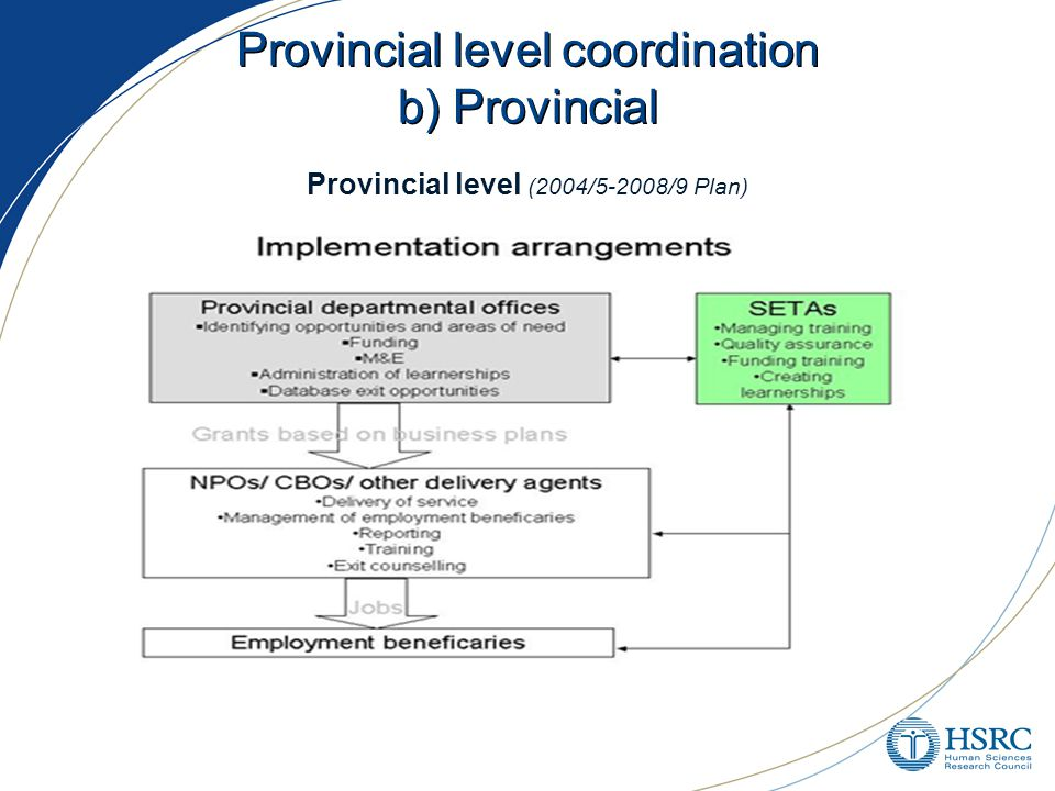 Provincial level coordination b) Provincial Provincial level (2004/5-2008/9 Plan)