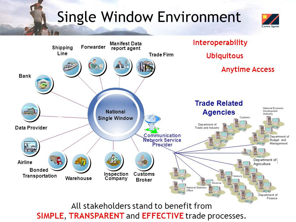 Single Window Environment Trade Firm Customs Broker Data Provider Bonded Transportation Inspection Company Airline Shipping Line Forwarder Manifest Data report agent Bank Communication Network Service Provider National Single Window Warehouse Trade Related Agencies Interoperability Ubiquitous Anytime Access All stakeholders stand to benefit from SIMPLE, TRANSPARENT and EFFECTIVE trade processes.
