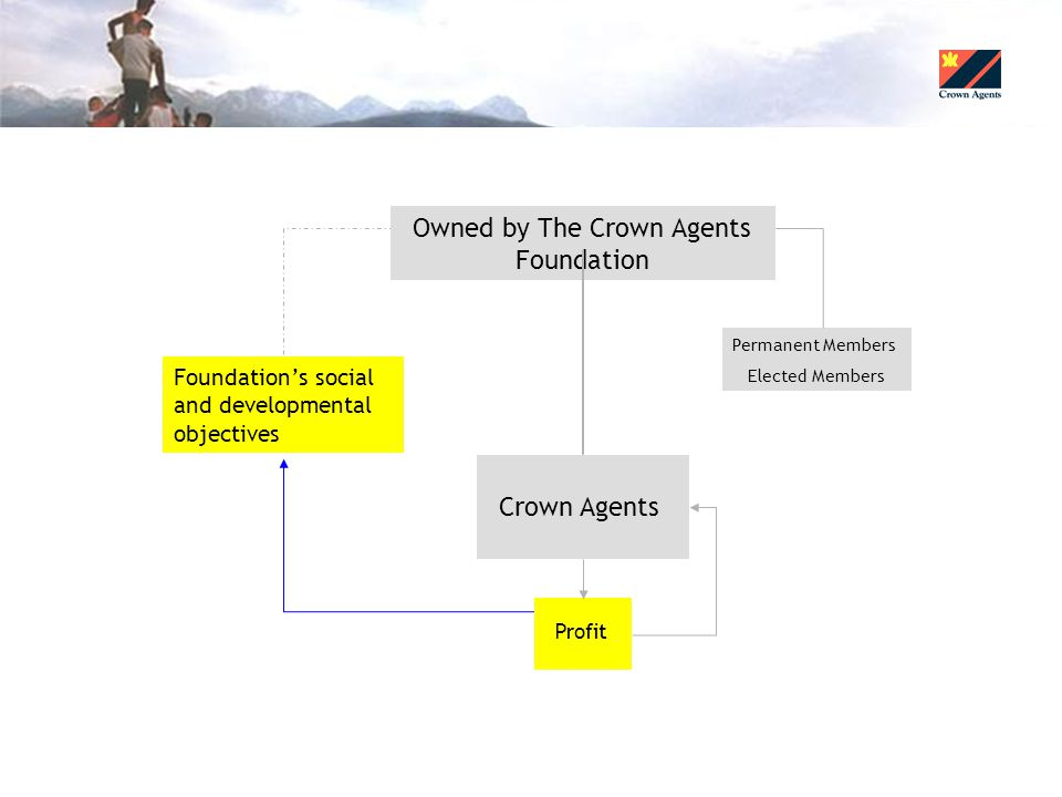 Foundation's social and developmental objectives Owned by The Crown Agents Foundation Permanent Members Elected Members Crown Agents Profit