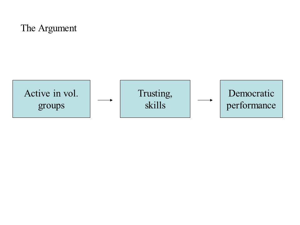 The Argument Active in vol. groups Trusting, skills Democratic performance