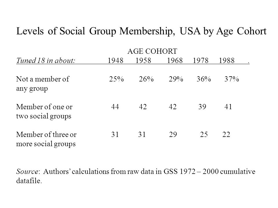 Levels of Social Group Membership, USA by Age Cohort AGE COHORT Tuned 18 in about: 1948 1958 1968 1978 1988.