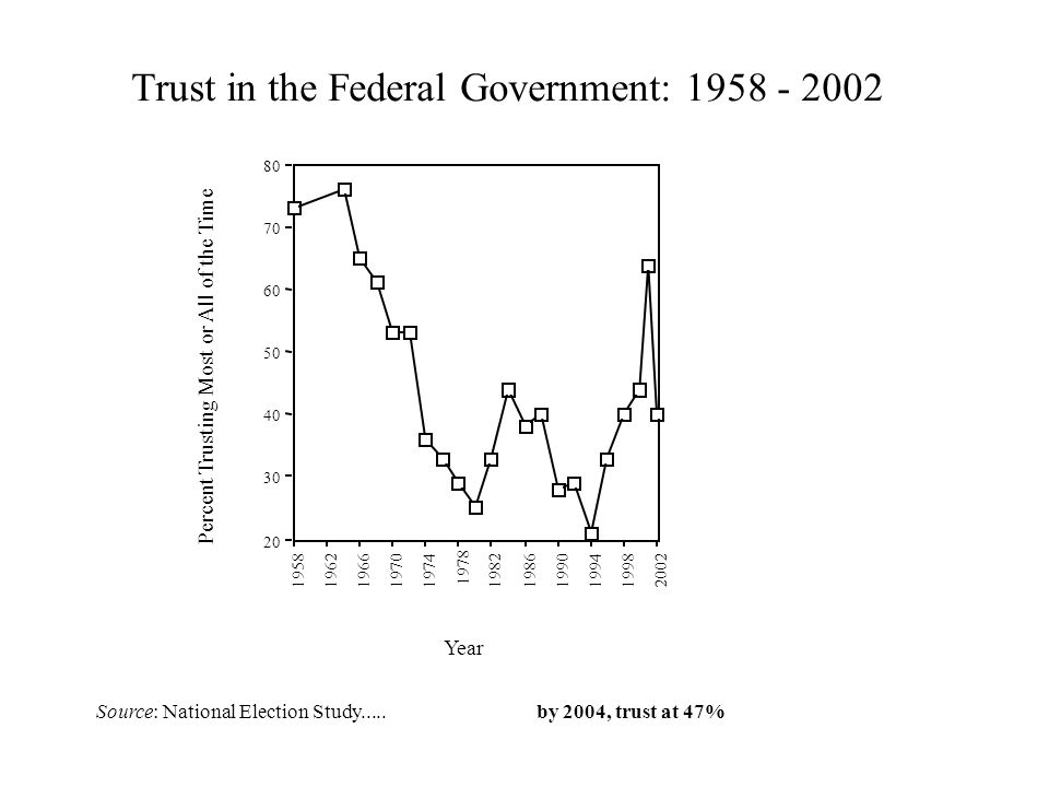20 30 40 50 60 70 80 Percent Trusting Most or All of the Time 19581962196619701974 1978 198219861990199419982002 Year Trust in the Federal Government: 1958 - 2002 Source: National Election Study.....