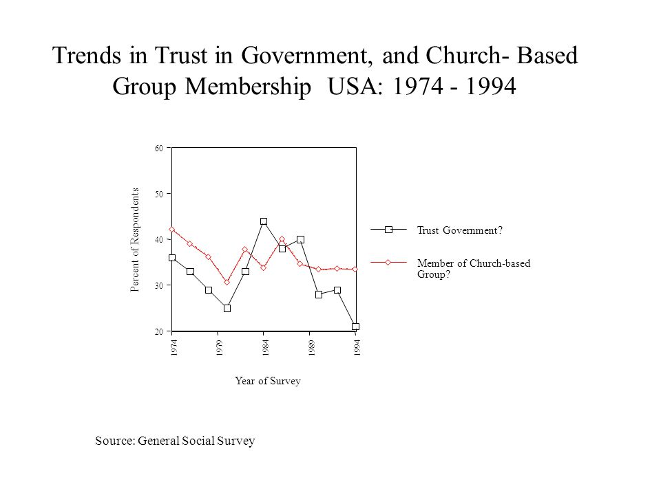20 30 40 50 60 Percent of Respondents 19741979198419891994 Year of Survey Trends in Trust in Government, and Church- Based Group Membership USA: 1974