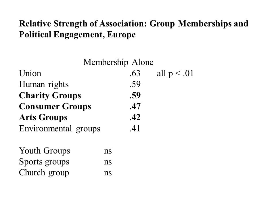 Relative Strength of Association: Group Memberships and Political Engagement, Europe Membership Alone Union.63all p <.01 Human rights.59 Charity Groups.59 Consumer Groups.47 Arts Groups.42 Environmental groups.41 Youth Groups ns Sports groups ns Church group ns