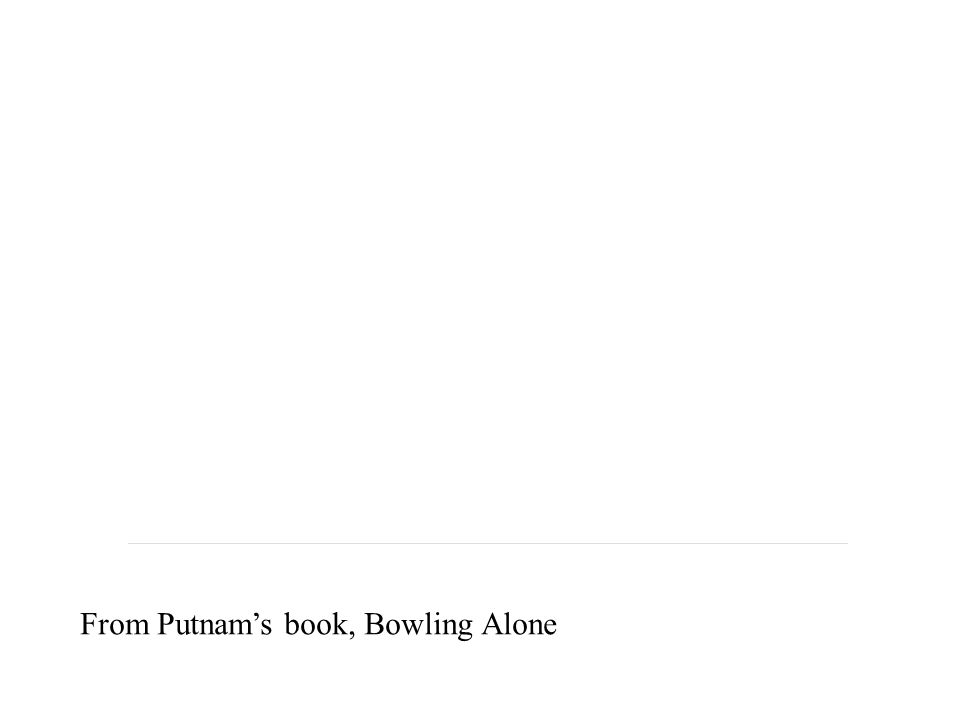 From Putnam's book, Bowling Alone
