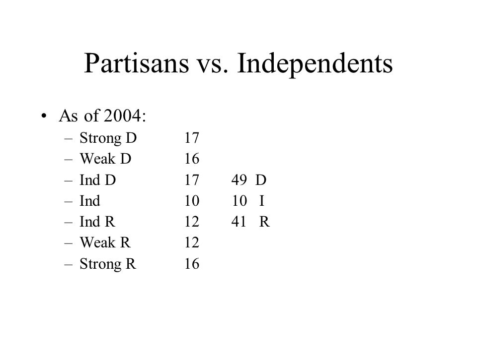 Partisans vs. Independents As of 2004: –Strong D17 –Weak D16 –Ind D1749 D –Ind1010 I –Ind R1241 R –Weak R12 –Strong R16