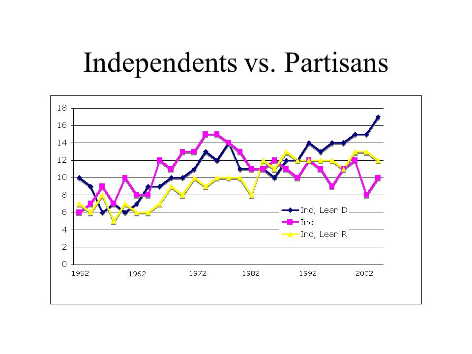 Independents vs. Partisans