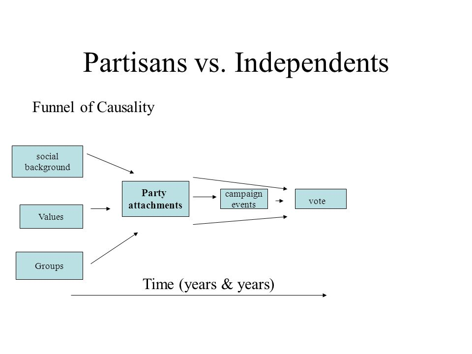 Partisans vs. Independents Funnel of Causality social background Party attachments Values Groups campaign events vote Time (years & years)