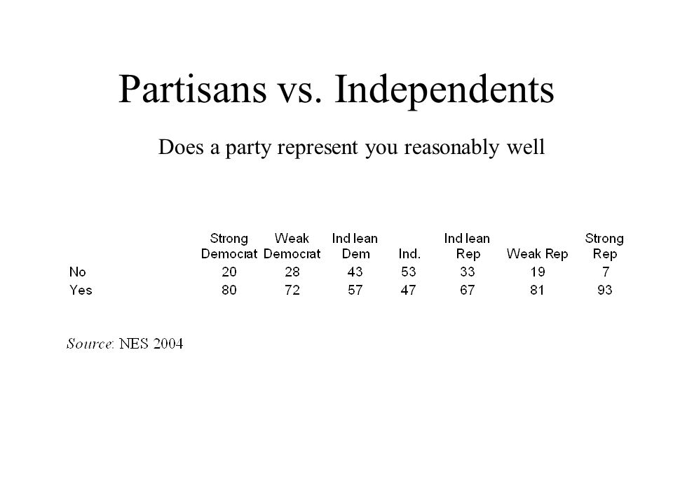 Partisans vs. Independents Does a party represent you reasonably well