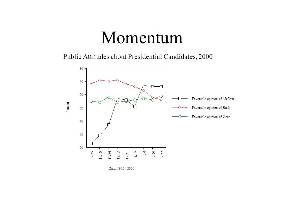 Momentum 20 30 40 50 60 70 80 Percent 9/26 10/1010/2412/12 12/21 1/19 2/4 2/20 2/29 Date, 1999 - 2000 Public Attitudes about Presidential Candidates, 2000 Favorable opinion of Gore Favorable opinion of Bush Favorable opinion of McCain