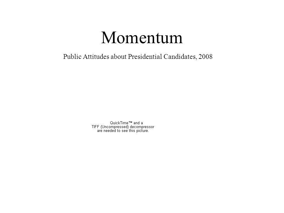 Momentum Public Attitudes about Presidential Candidates, 2008