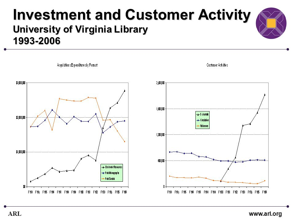 ARL www.arl.org Investment and Customer Activity University of Virginia Library 1993-2006