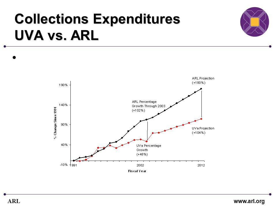 ARL www.arl.org Collections Expenditures UVA vs. ARL