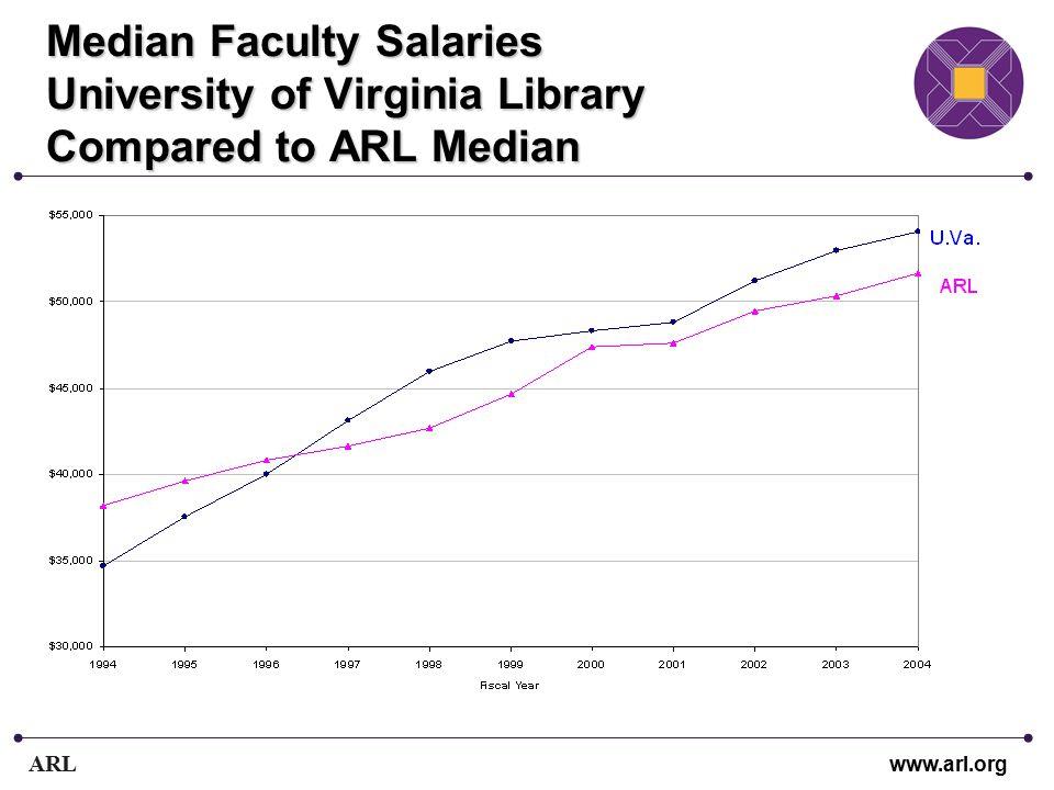ARL www.arl.org Median Faculty Salaries University of Virginia Library Compared to ARL Median
