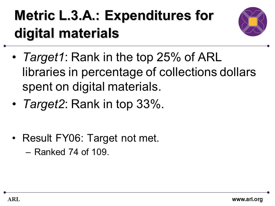ARL www.arl.org Metric L.3.A.: Expenditures for digital materials Target1: Rank in the top 25% of ARL libraries in percentage of collections dollars spent on digital materials.
