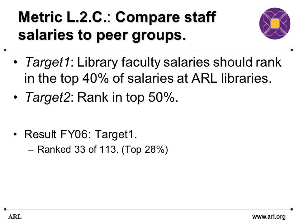 ARL www.arl.org Metric L.2.C.: Compare staff salaries to peer groups. Target1: Library faculty salaries should rank in the top 40% of salaries at ARL