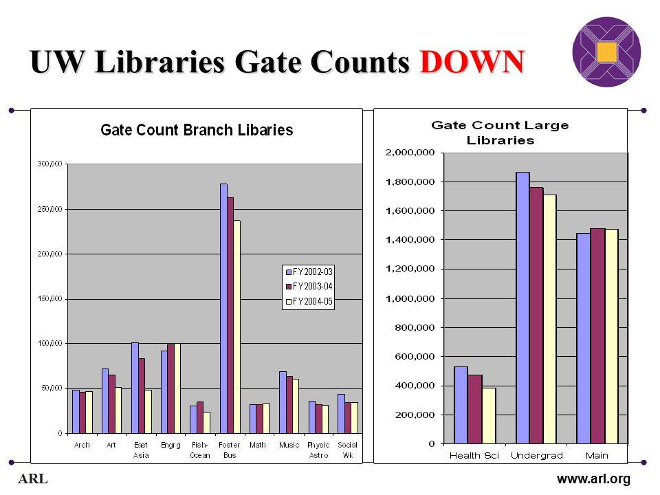 ARL www.arl.org UW Libraries Gate Counts DOWN
