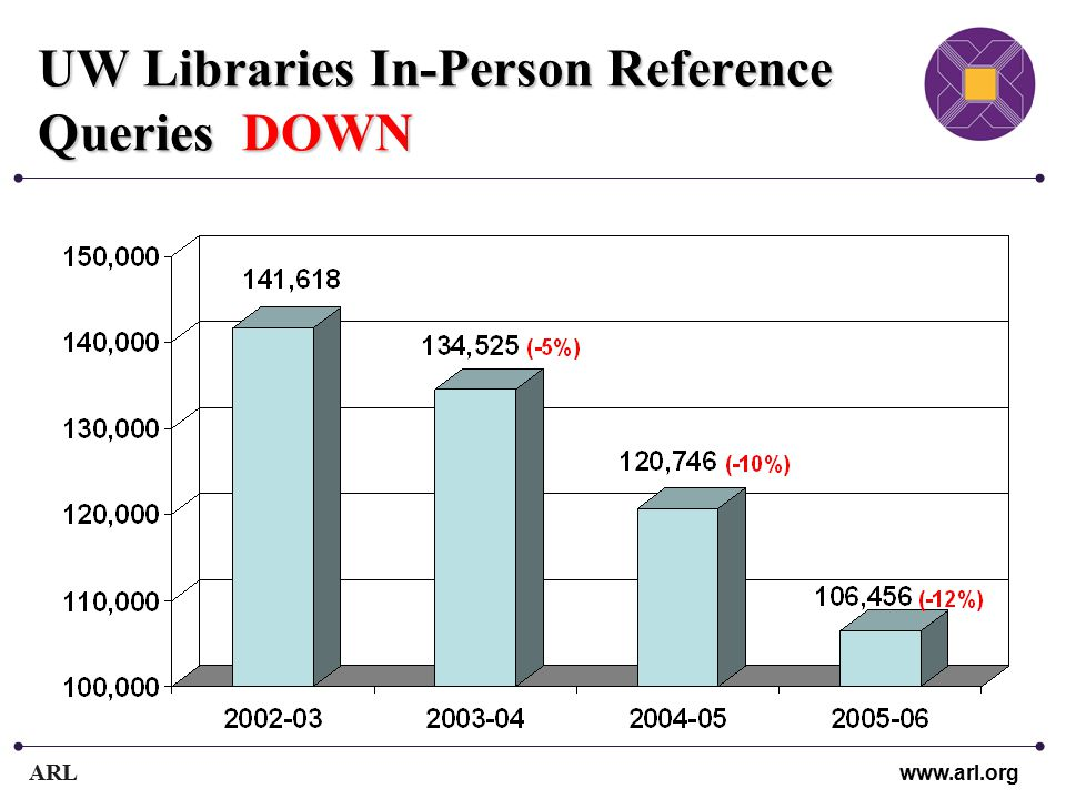 ARL www.arl.org UW Libraries In-Person Reference Queries DOWN