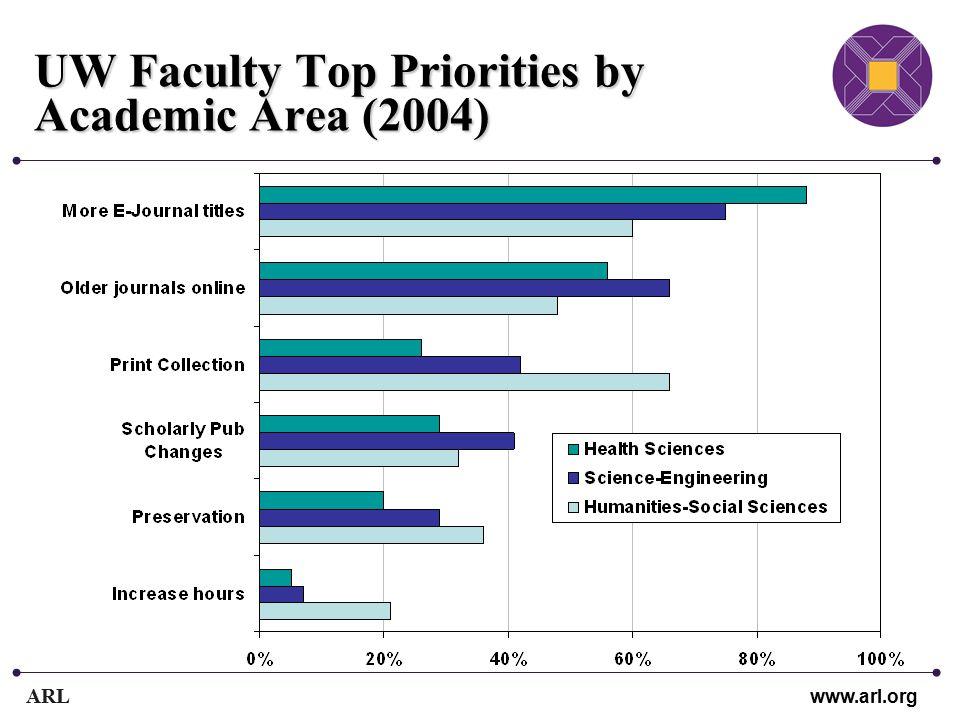 ARL www.arl.org UW Faculty Top Priorities by Academic Area (2004)