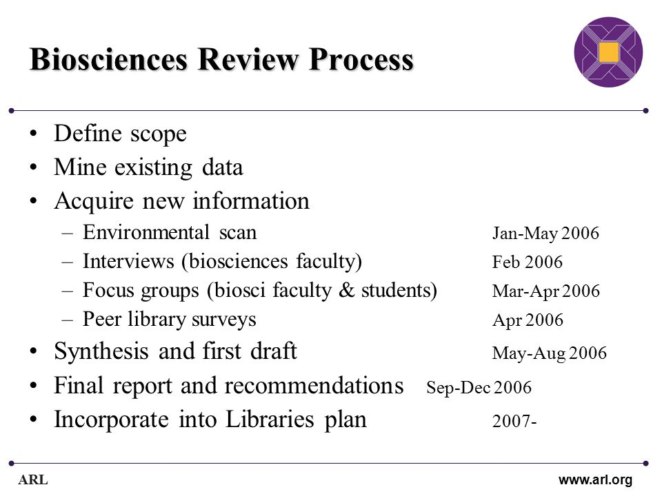 ARL www.arl.org Biosciences Review Process Define scope Mine existing data Acquire new information –Environmental scan Jan-May 2006 –Interviews (biosciences faculty) Feb 2006 –Focus groups (biosci faculty & students) Mar-Apr 2006 –Peer library surveys Apr 2006 Synthesis and first draft May-Aug 2006 Final report and recommendations Sep-Dec 2006 Incorporate into Libraries plan 2007-