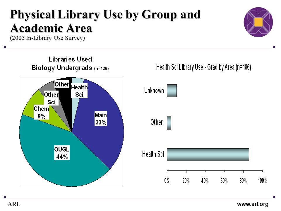 ARL www.arl.org Physical Library Use by Group and Academic Area (2005 In-Library Use Survey)