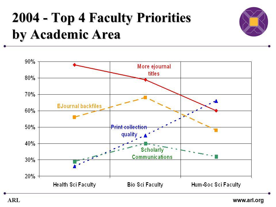 ARL www.arl.org 2004 - Top 4 Faculty Priorities by Academic Area