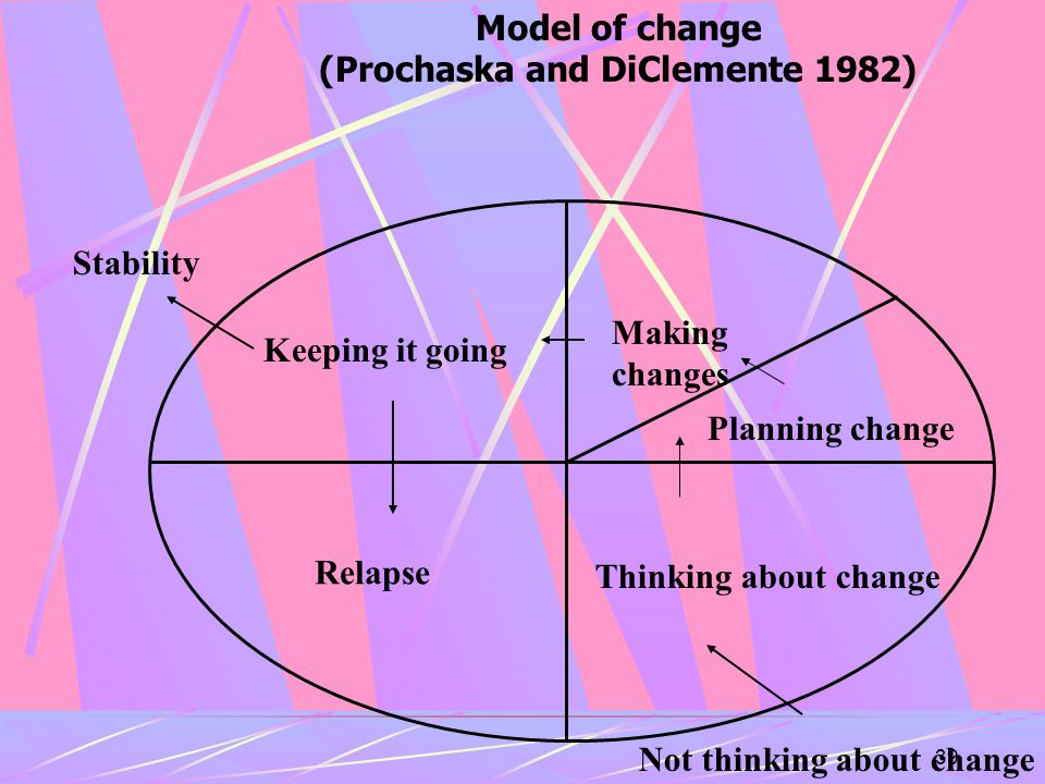 39 Thinking about change Making changes Keeping it going Relapse Not thinking about change Stability Model of change (Prochaska and DiClemente 1982) Planning change