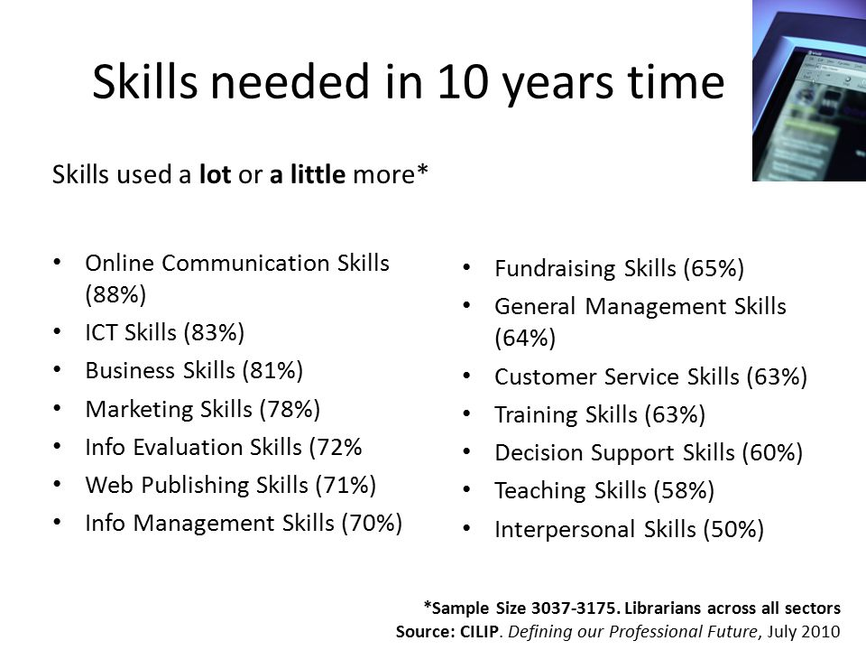 Skills needed in 10 years time Skills used a lot or a little more* Online Communication Skills (88%) ICT Skills (83%) Business Skills (81%) Marketing Skills (78%) Info Evaluation Skills (72% Web Publishing Skills (71%) Info Management Skills (70%) Fundraising Skills (65%) General Management Skills (64%) Customer Service Skills (63%) Training Skills (63%) Decision Support Skills (60%) Teaching Skills (58%) Interpersonal Skills (50%) *Sample Size 3037-3175.