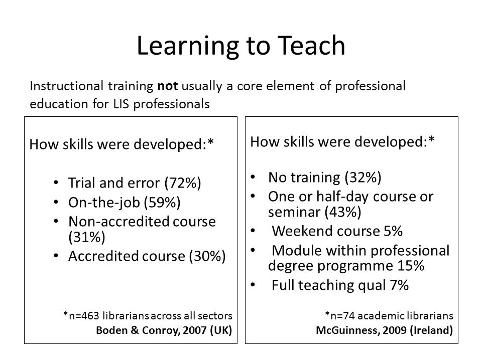 Learning to Teach How skills were developed:* Trial and error (72%) On-the-job (59%) Non-accredited course (31%) Accredited course (30%) *n=463 librar