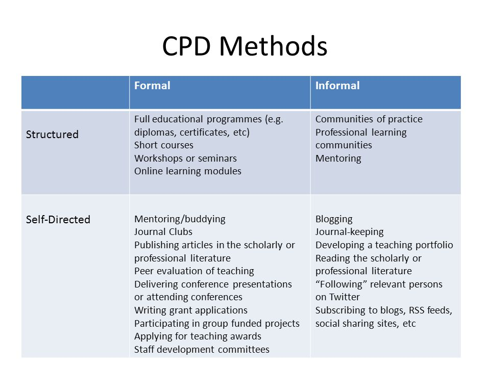 CPD Methods FormalInformal Structured Full educational programmes (e.g. diplomas, certificates, etc) Short courses Workshops or seminars Online learni