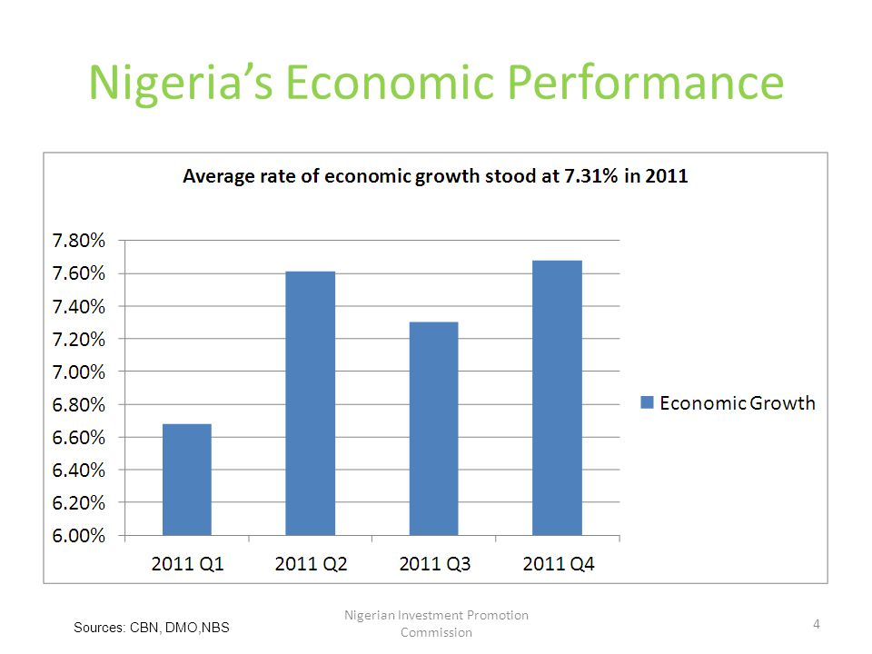 Nigeria's Economic Performance Nigerian Investment Promotion Commission 4 Sources: CBN, DMO,NBS