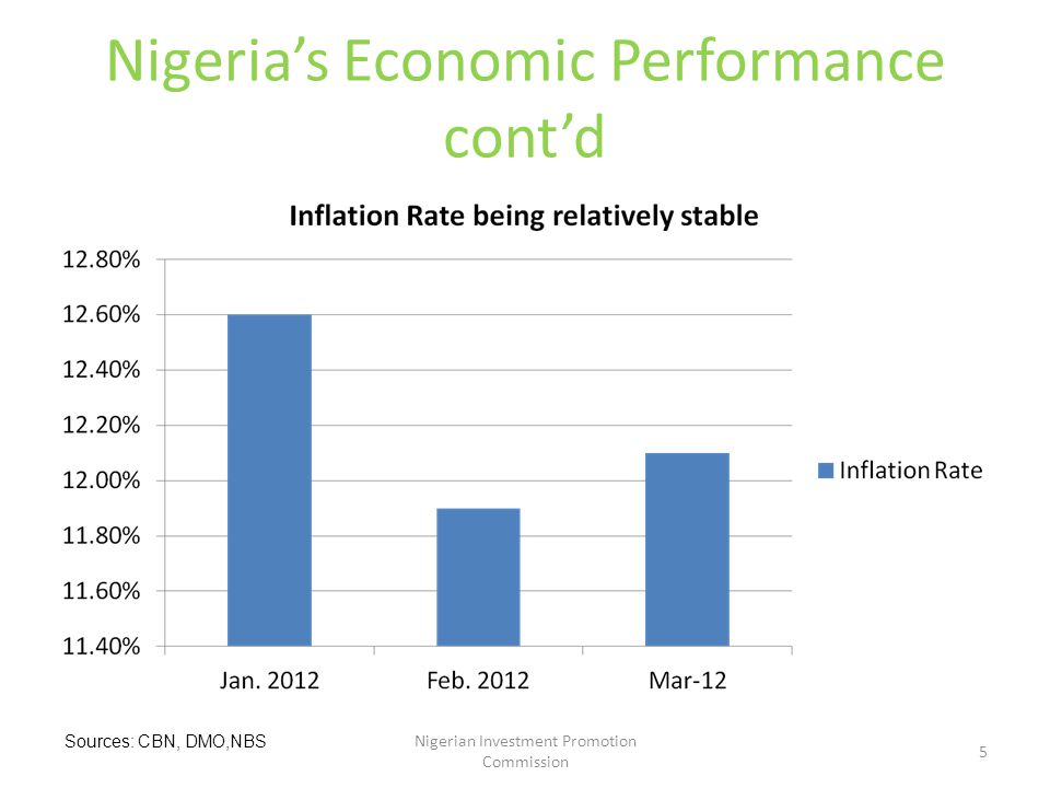 Nigeria's Economic Performance cont'd Nigerian Investment Promotion Commission 5 Sources: CBN, DMO,NBS