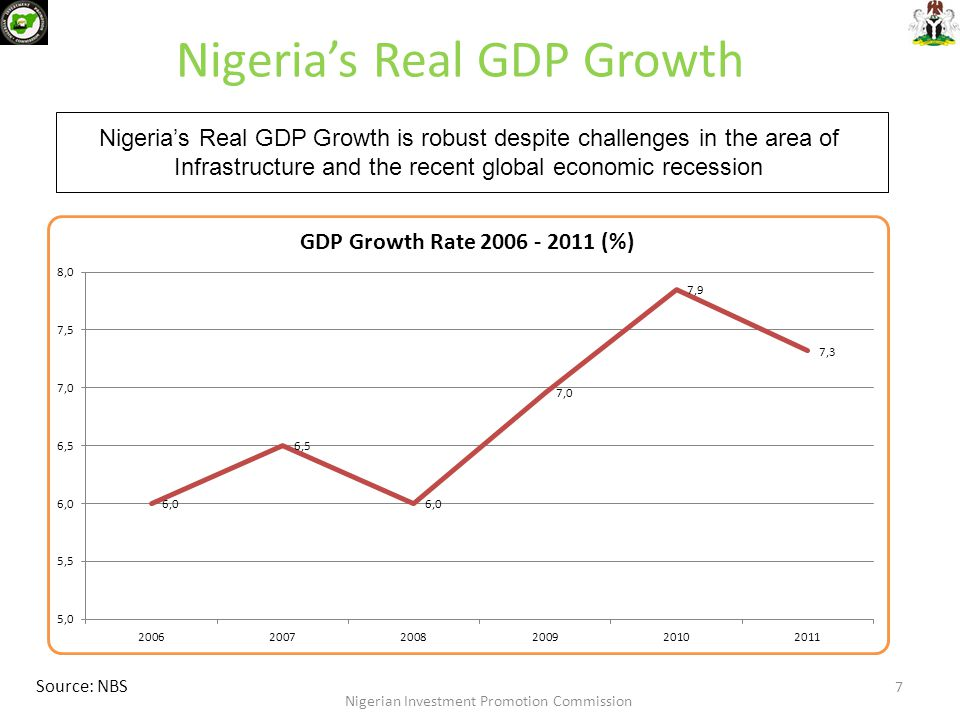 Nigeria's Real GDP Growth Nigeria's Real GDP Growth is robust despite challenges in the area of Infrastructure and the recent global economic recessio